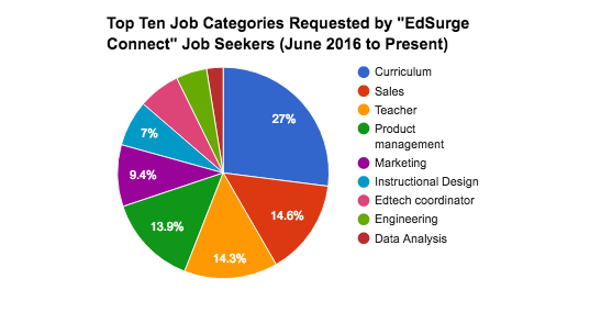 Who S On The List Of Most Popular Edtech Organizations And Jobs Edsurge News